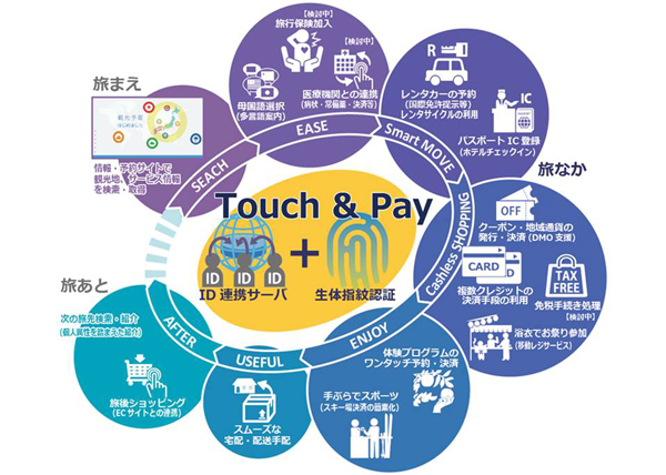 touchpay