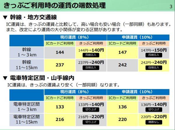 jr 定期 消費 税