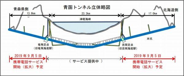 北海道新幹線 青函トンネル