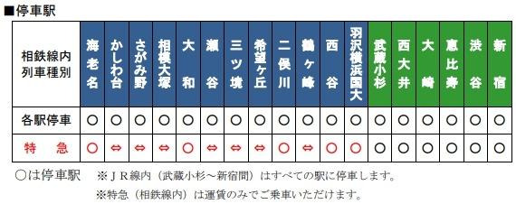相鉄・JR直通線 停車駅