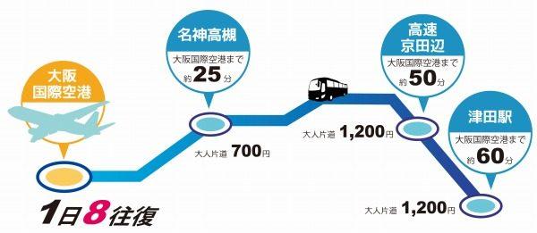 枚方津田大阪空港線