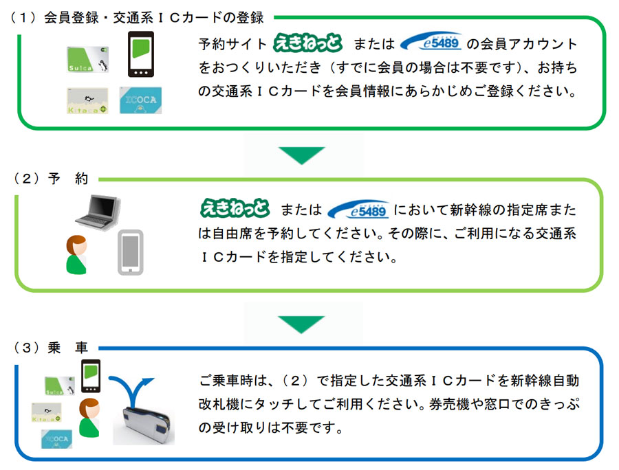 新幹線eチケット 在来線乗り継ぎ