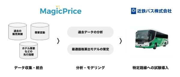 20200306_kintetsu_bus