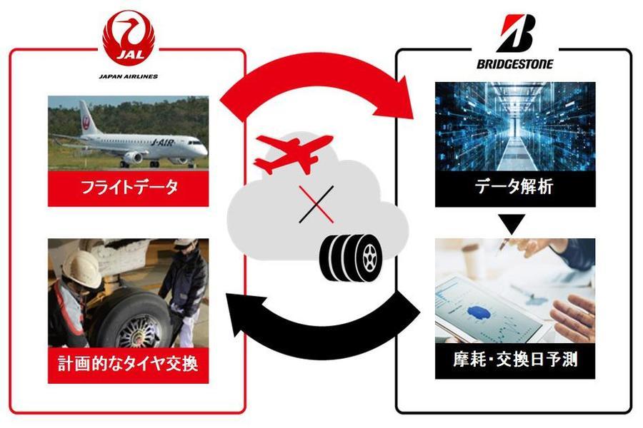 JALとブリヂストン タイヤ摩耗予測技術を活用した航空機整備作業