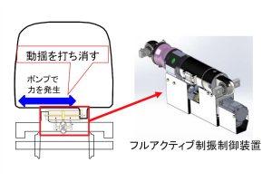 フルアクティブ制振制御装置