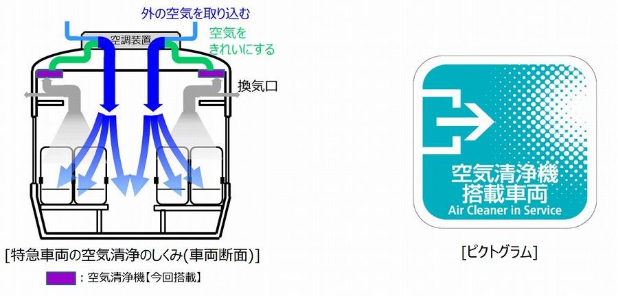 JR西日本 特急車両への空気清浄機搭載