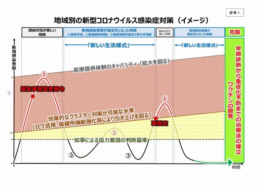 新型コロナウイルス感染症対策の状況分析・提言(2020年5月14日)