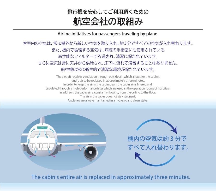 日本の航空各社は、航空機内の空気の循環について周知している