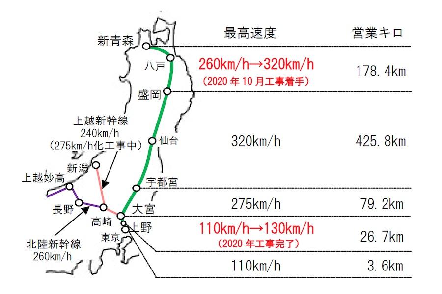新幹線最高速度