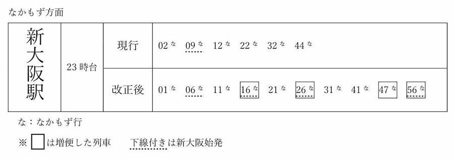 御堂筋線新大阪駅  なんば・天王寺・なかもず方面時刻表(大阪メトロ)