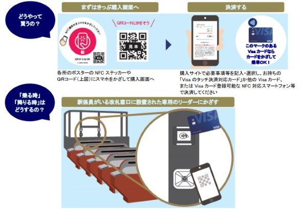 福岡市営地下鉄 Visa