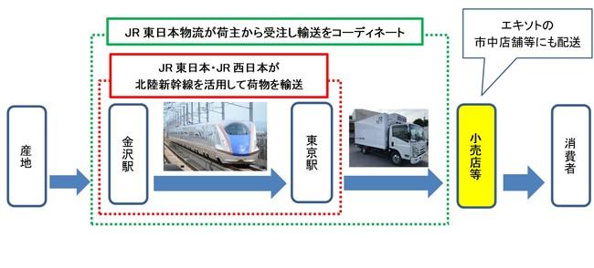 北陸新幹線荷物輸送サービス